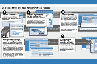 salesforce sales process